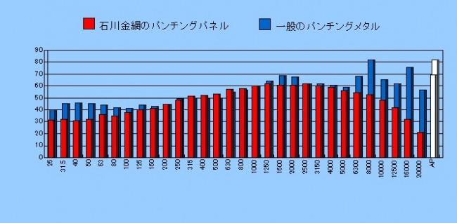 graph_fudo