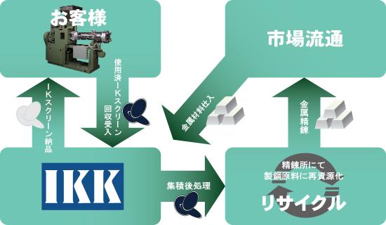 recycleflow