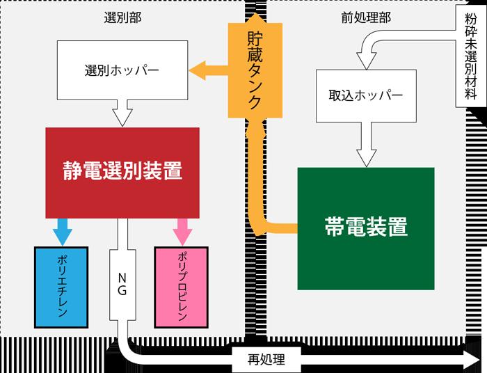 systemflow